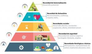 piramide de maslow para explicar la necesidad de tener casa propia